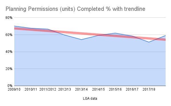 Graph: Planning permissions completed since 2009/10 with trend line