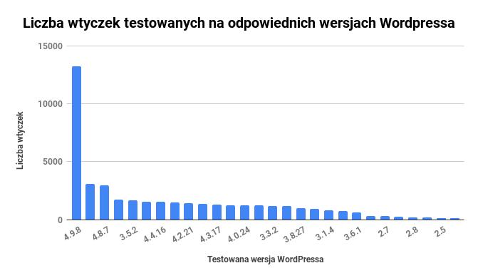 Wtyczki testowe na odpowiednich wersjach WordPressa