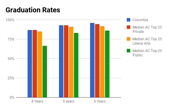 Columbia University graduation rate