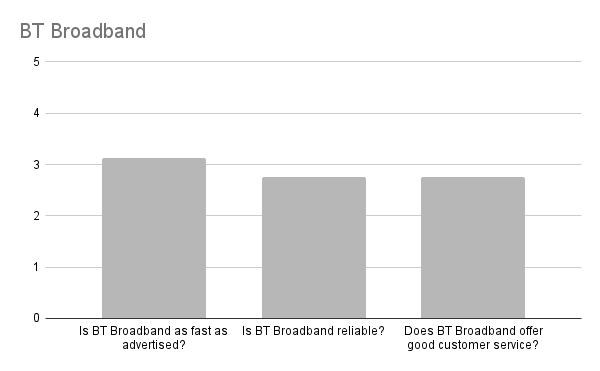 Is BT Broadband any good in Edinburgh?