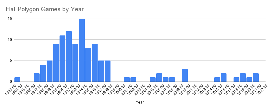 Chart of Flat Polygon Games by Release Year