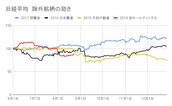 日経平均除外銘柄の株価推移2