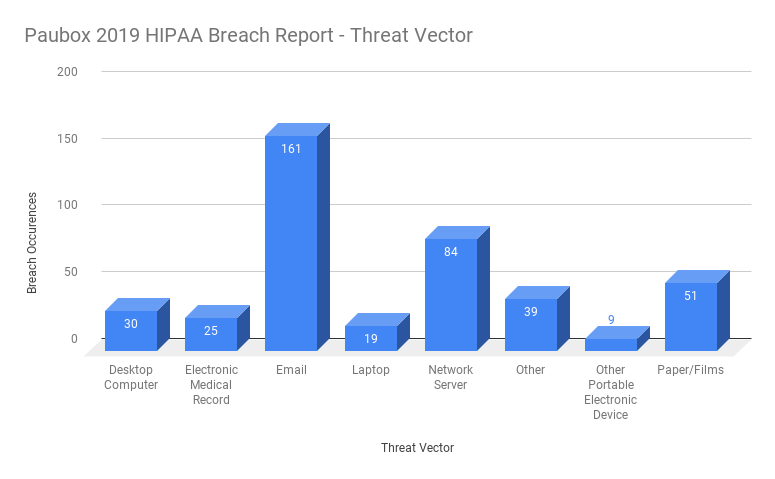 Paubox 2019 HIPAA Breach Report: Threat Vector