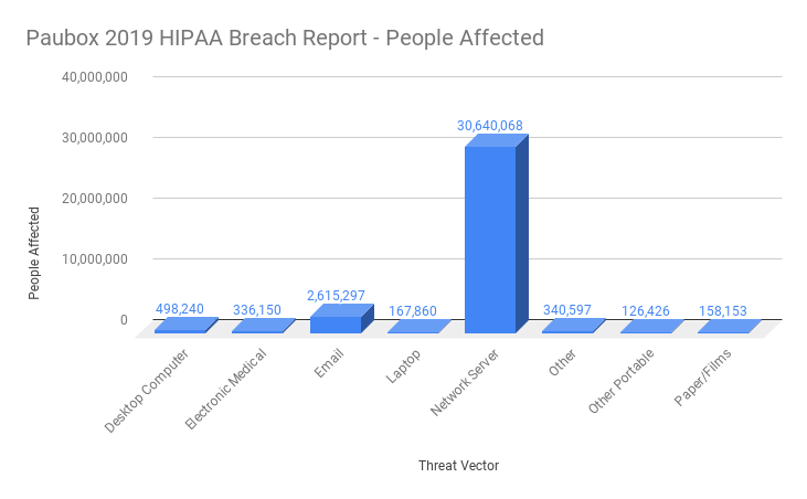 2019 HIPAA Breach Report: Breaches ranked by People Affected