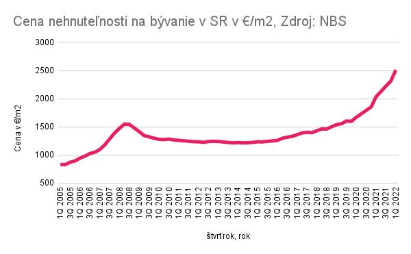 Ceny nehnuteľností na slovensku NBS