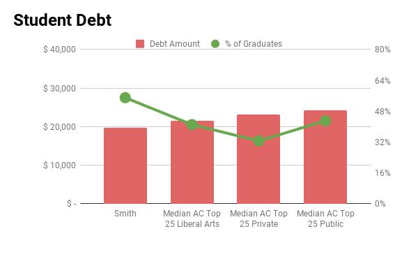 Smith student debt