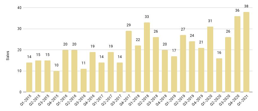 Coral Gables & Coconut Grove Luxury Condo Quarterly Sales 2015 - 2021 - Fig. 2.1