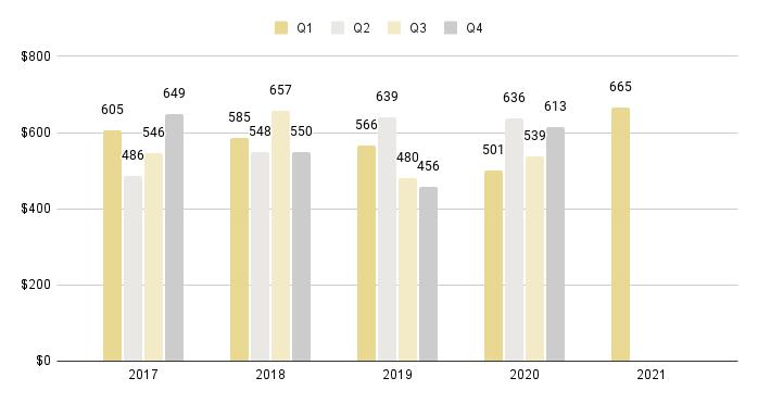 Coral Gables & Coconut Grove Luxury Condo Quarterly Price per Sq. Ft. 2016-2021 - Fig. 3