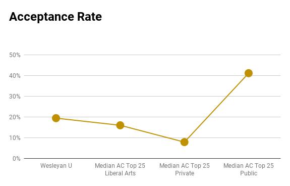 Wesleyan U acceptance rate