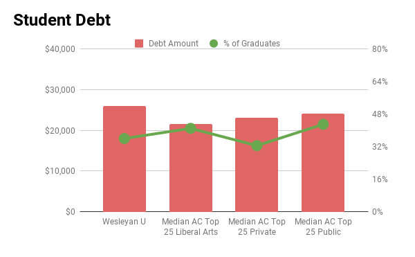 Wesleyan student debt