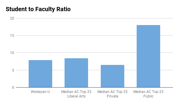 Wesleyan University student to faculty ratio