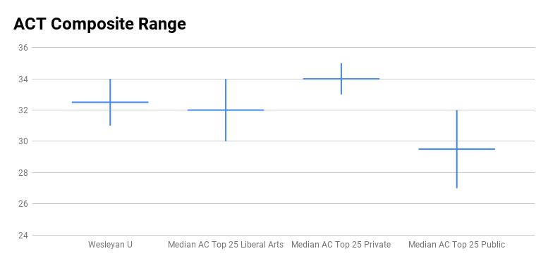 Wesleyan ACT test score range