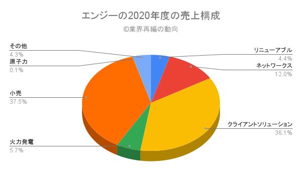 エンジーの2020年度の売上構成