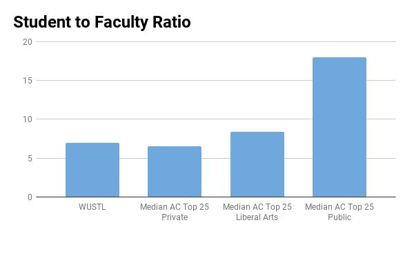 Washington University student to faculty ratio