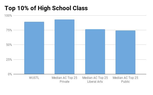 Wash U top 10% in high school