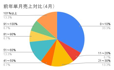 前年単月売上対比(4月)