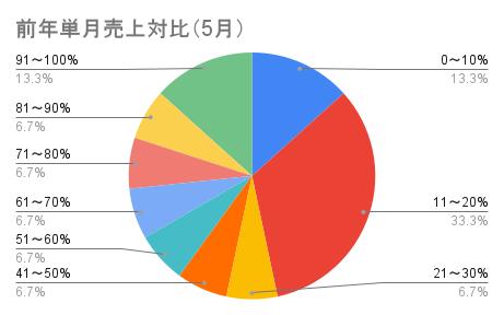 前年単月売上対比(5月)