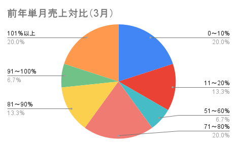 前年単月売上対比(3月)
