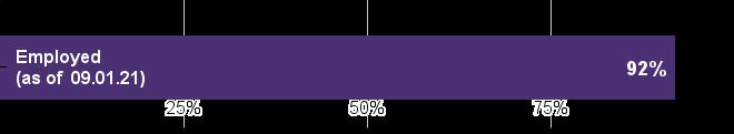 Employed (as of September 1, 2021): 92%