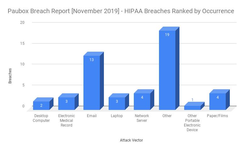 HIPAA Breach Report for November 2019