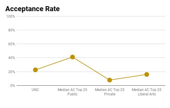 UNC acceptance rate
