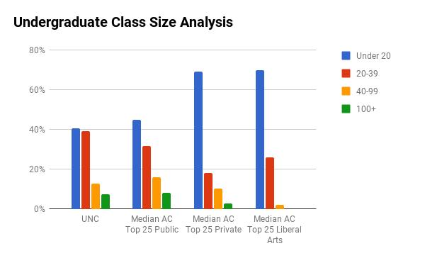 UNC Chapel Hill undergraduate class sizes