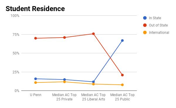 U Penn student residence