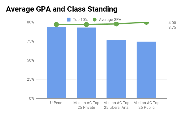 University of Pennsylvania average GPA and top 10% in high school