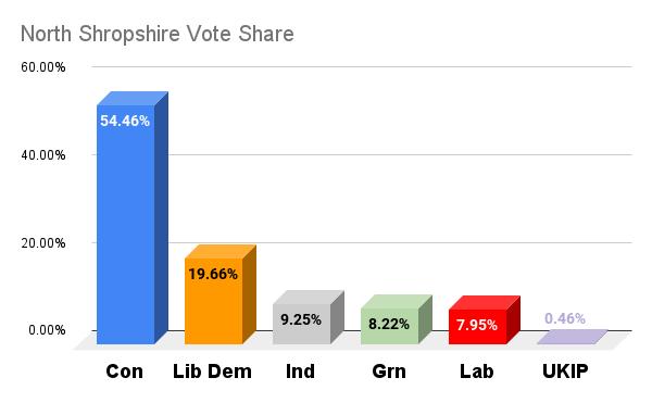 North Shropshire vote shares election 2021