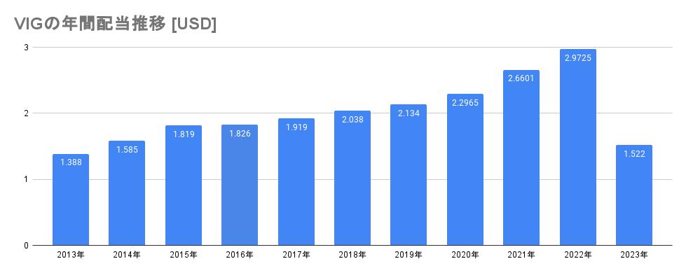 VIGの年間配当推移