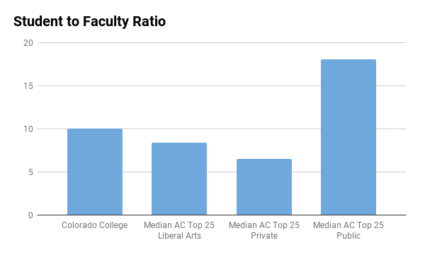 Colorado College student to faculty ratio