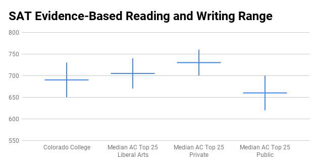 Colorado College SAT score range