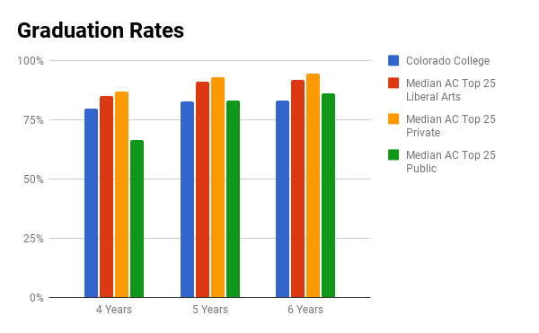 Colorado College graduation rate