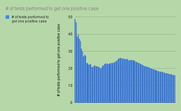 number of tests performed to get one positive case