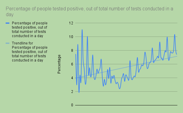 %ge of people tested positive in a day
