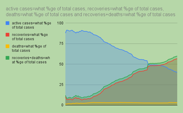 Singificant drop in active number of cases