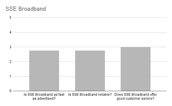 Is SSE Broadband any good in Edinburgh?