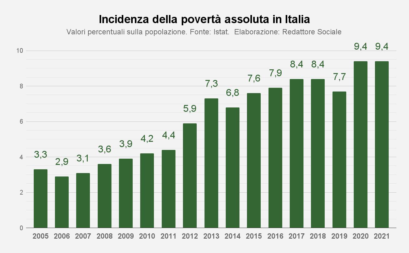 Grafico Incidenza povertà assoluta in Italia
