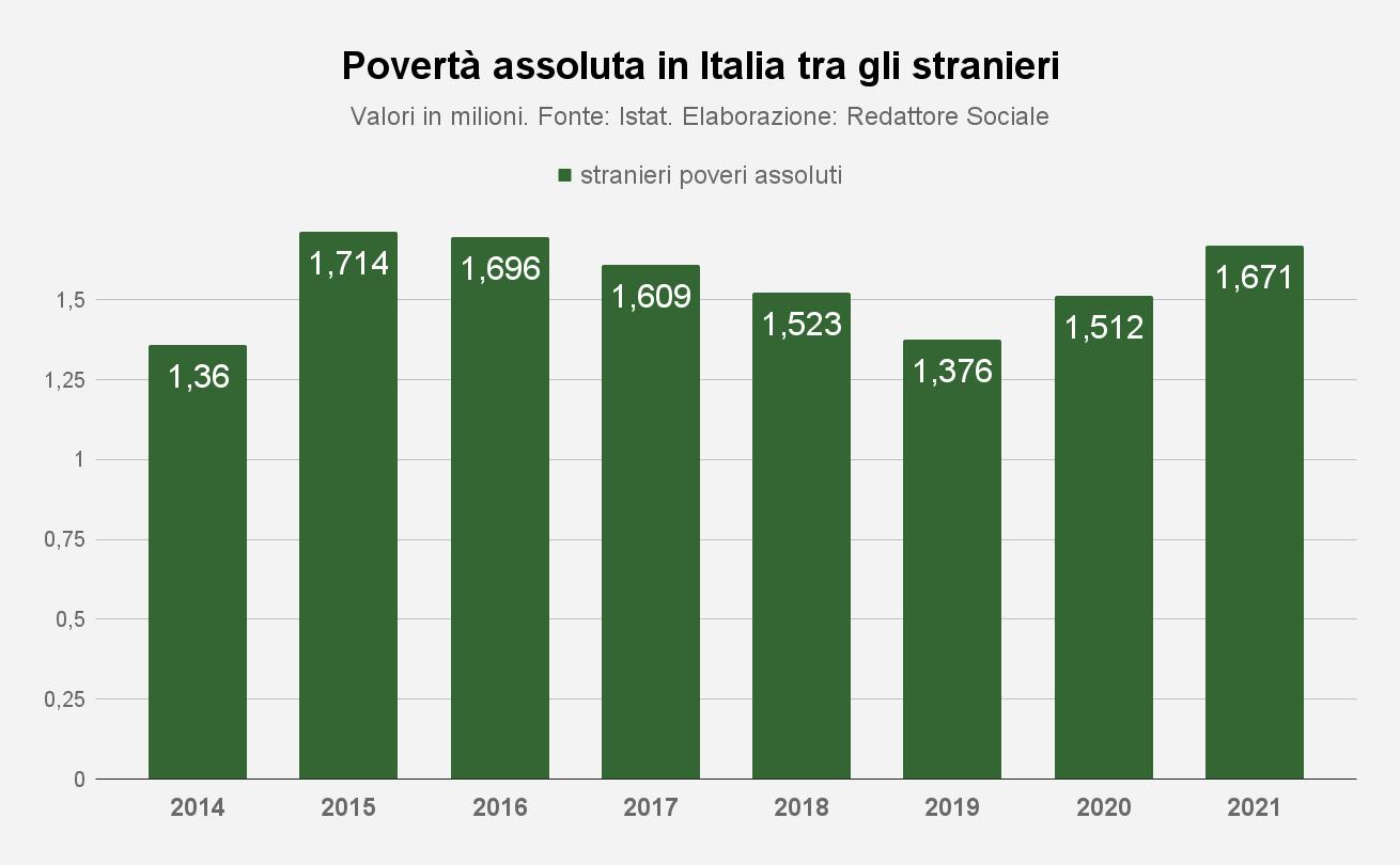 Grafico povertà assoluta tra italiani e stranieri in Italia
