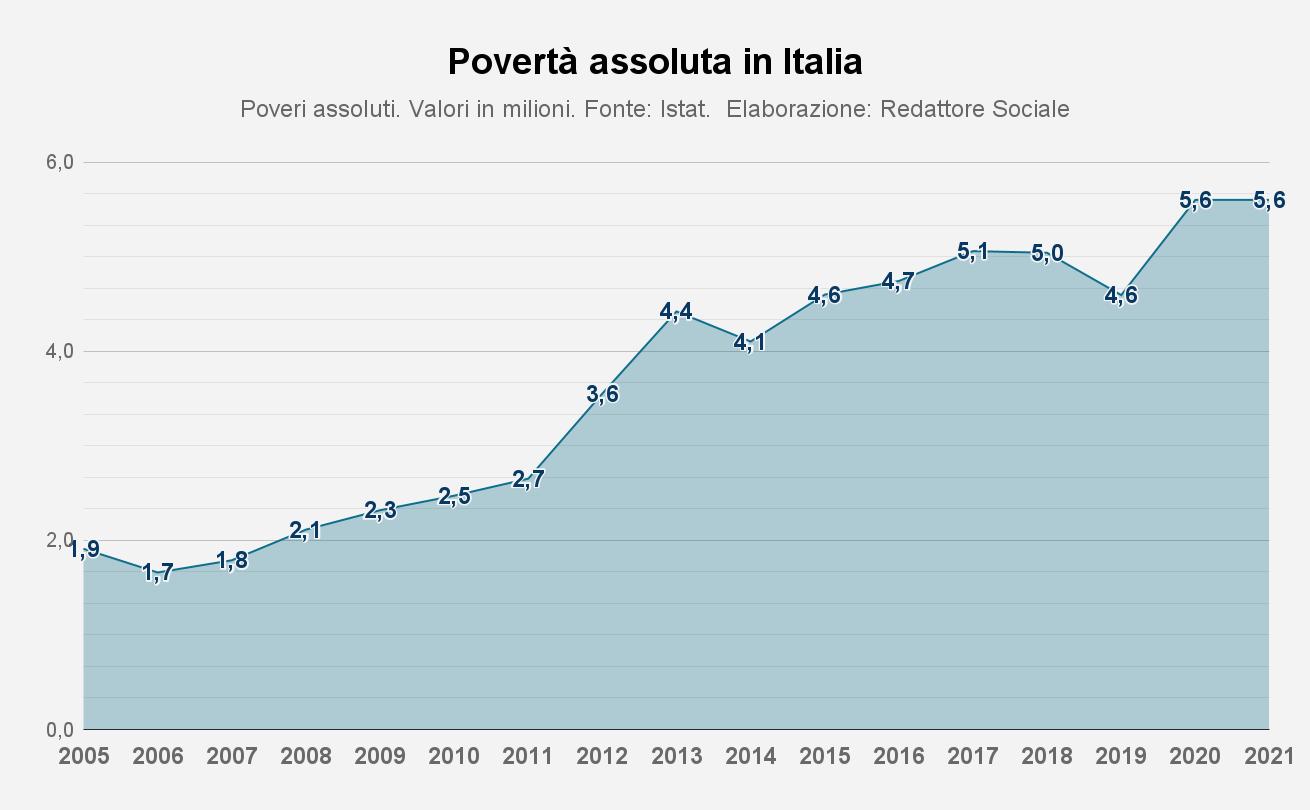 Grafico povertà assoluta in Italia