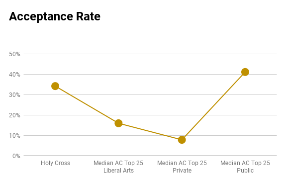 College of the Holy Cross acceptance rate