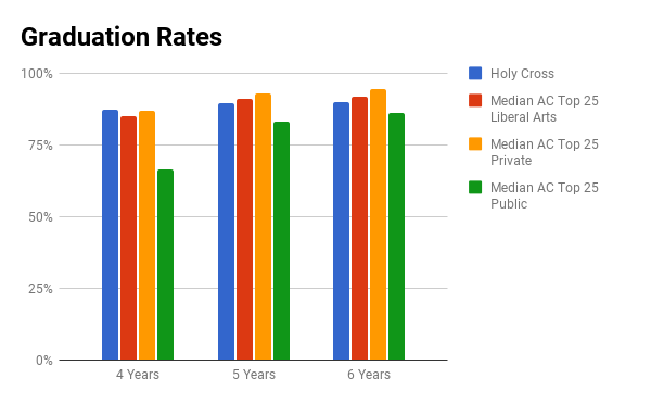 Holy Cross graduation rate