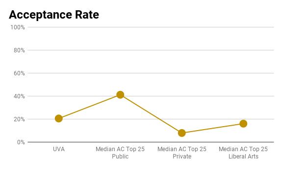UVA acceptance rate