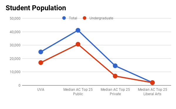 University of Virginia student population