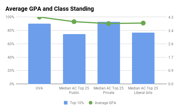 UVA average GPA and top 10% in high school