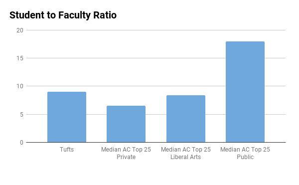 Tufts University student to faculty ratio