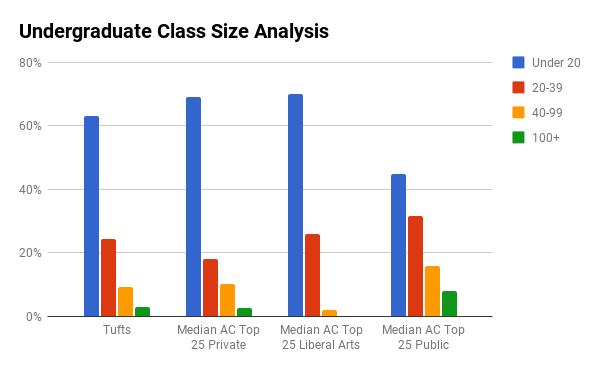 Tufts undergraduate class sizes