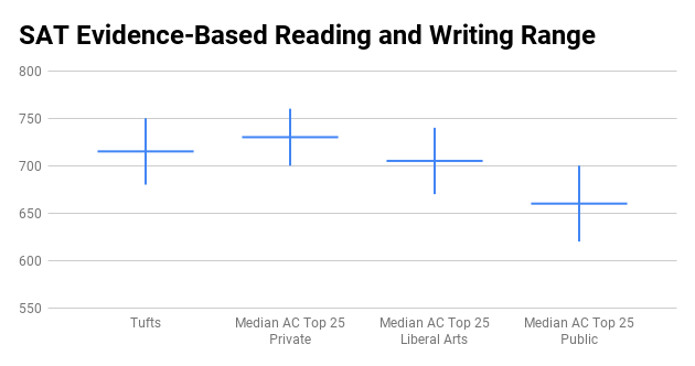 Tufts SAT score range