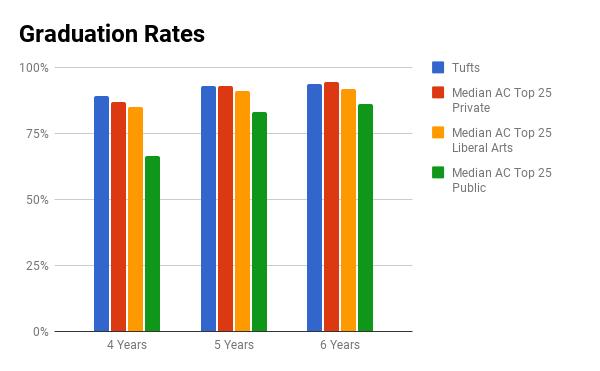 Tufts University graduation rate