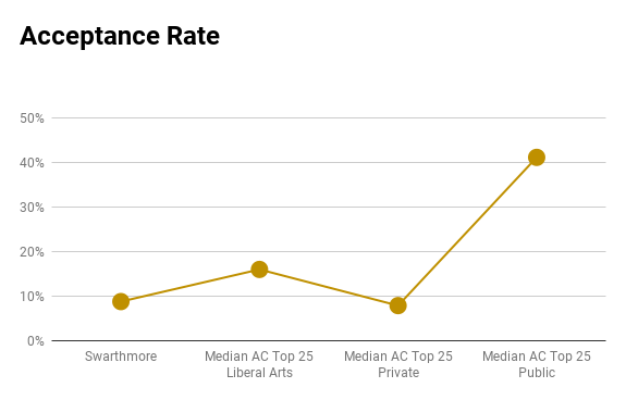Swarthmore acceptance rate